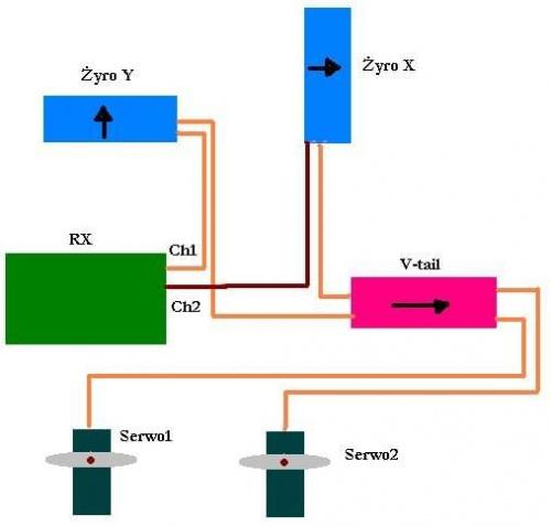 Mikser kanałów RC (V-tail mikser) i giroskop - kompatybilnoś